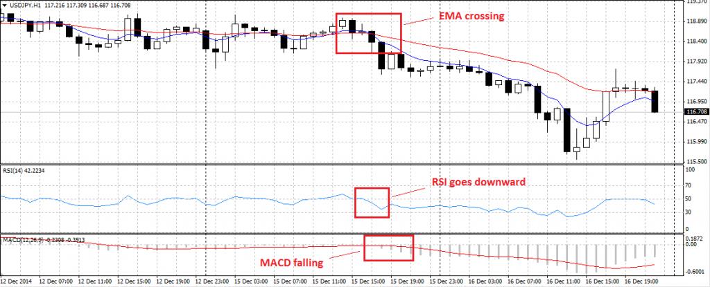 falsi segnali MACD EMA