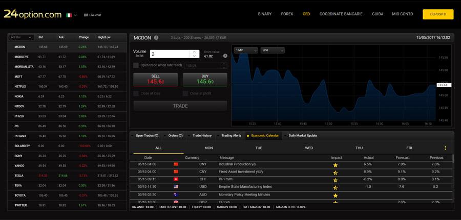 24option piattaforma trading cfd forex