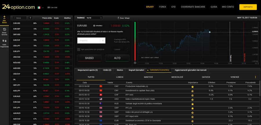 Piattaforma opzioni binarie trading