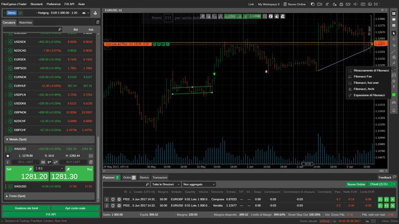 fibo group piattaforma trading strumenti