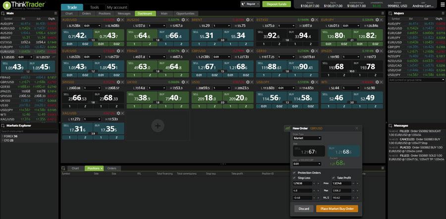 thinktrader piattaforma trading
