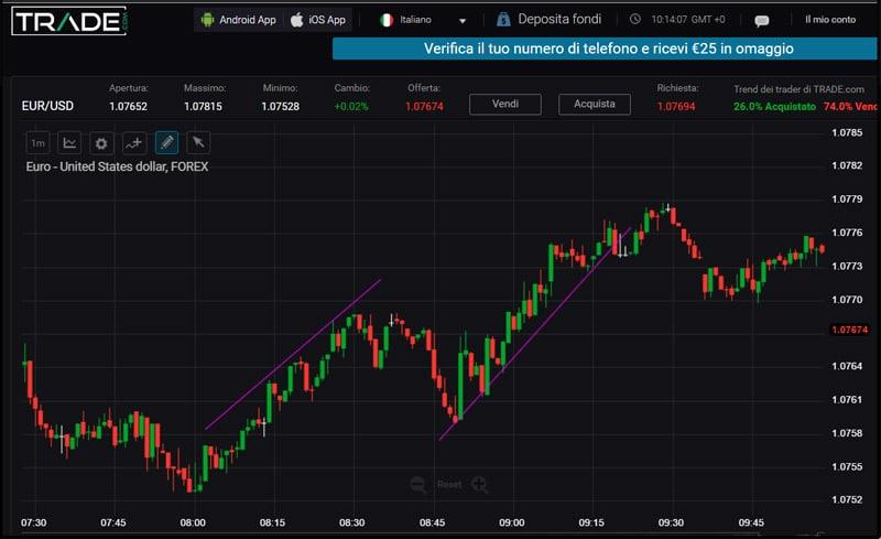 trade.com grafici piattaforma
