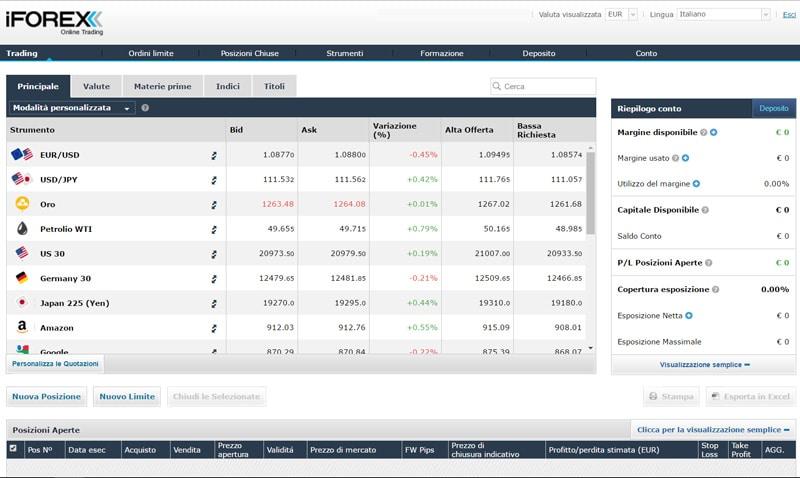 iforex piattaforma trading