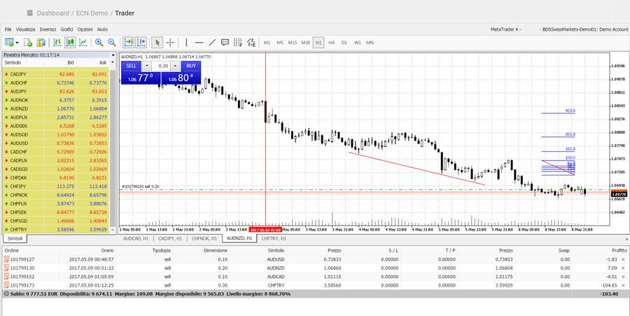 swiss markets piattaforma trading MT4