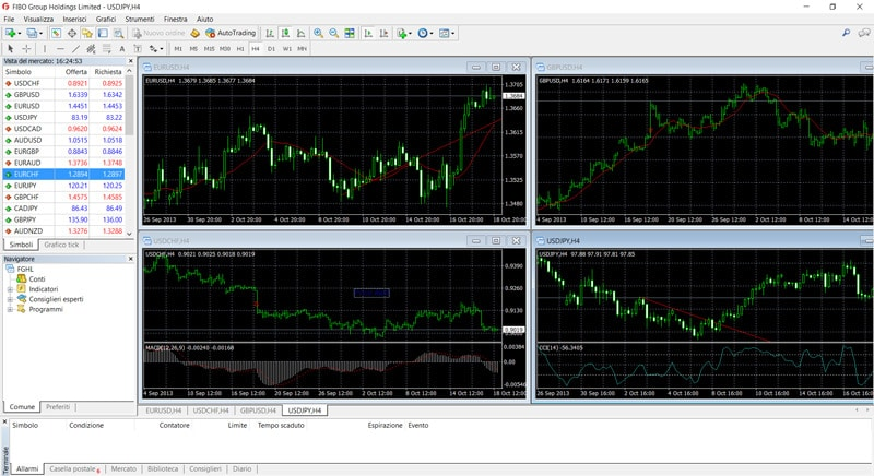 fibo group piattaforma metatrader4
