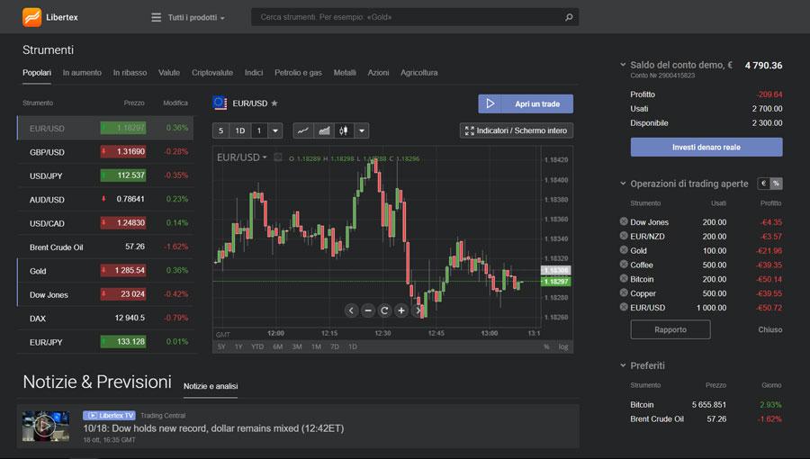 libertex piattaforma trading