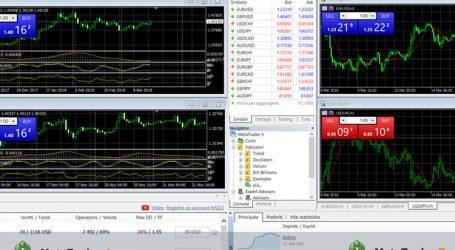 Metatrader 4 e 5 Recensione e Opinioni sulla Piattaforma di Trading
