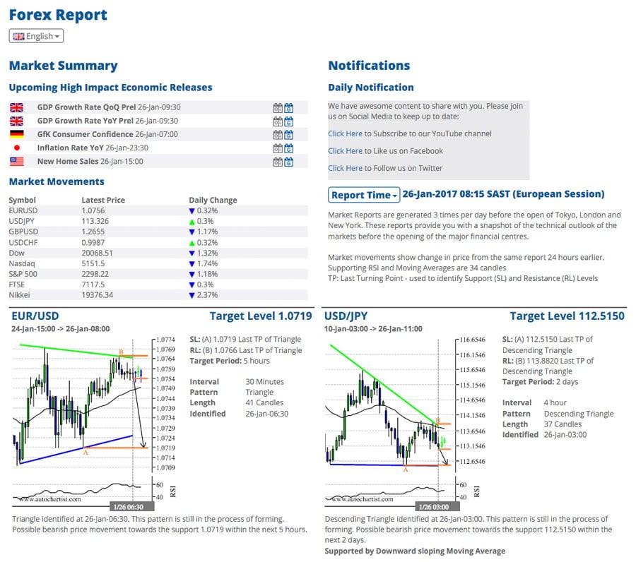 tickmill report di mercato