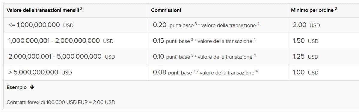 commissioni trading forex