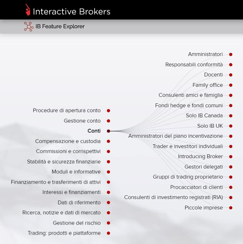 interactive brokers conti trading