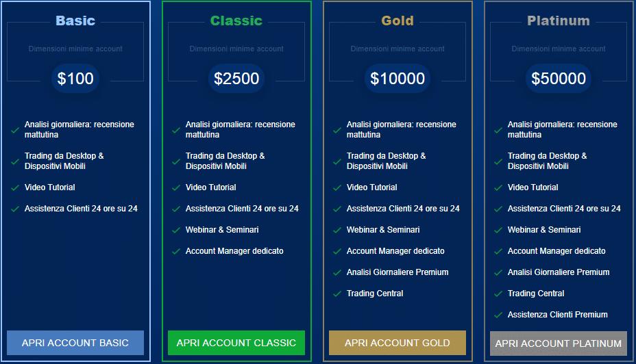 trade.com tipi di conti di trading