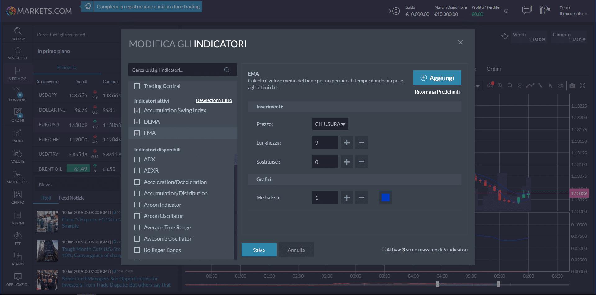 markets.com piattaforma trading indicatori