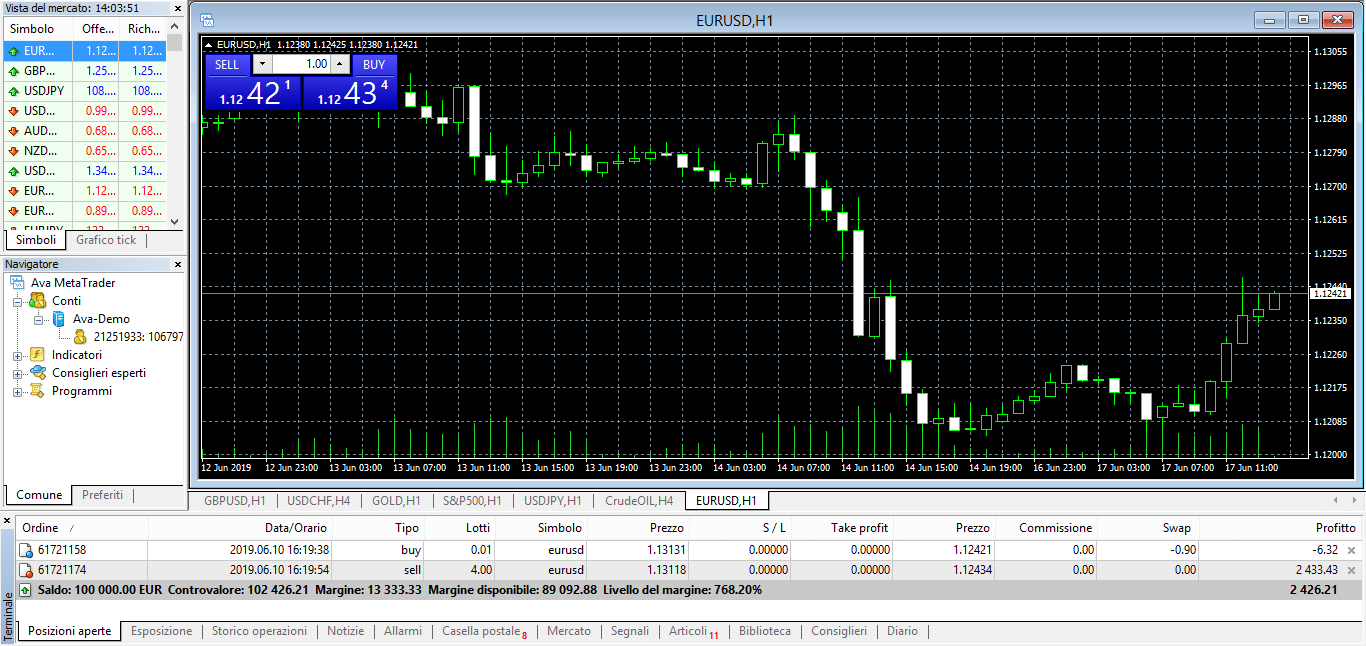 metatrader 4 avatrade