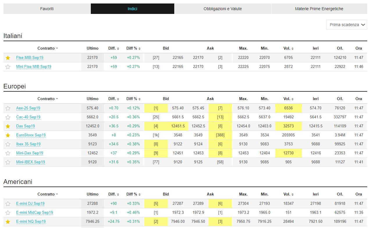 ibroker piattaforma trading