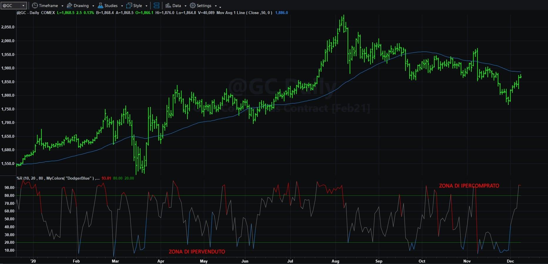 identificare trend con oscillatori