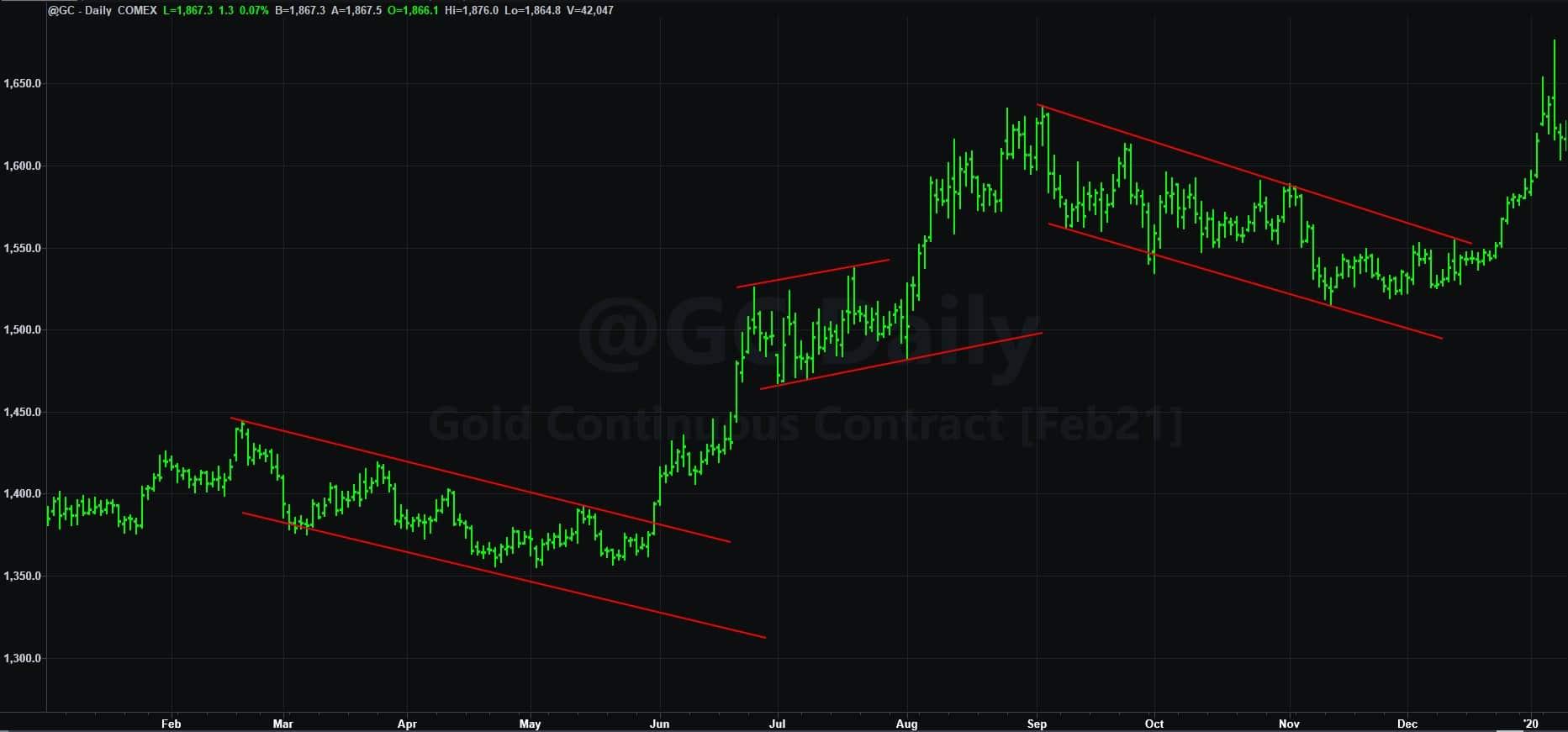 identificare trend con trendline