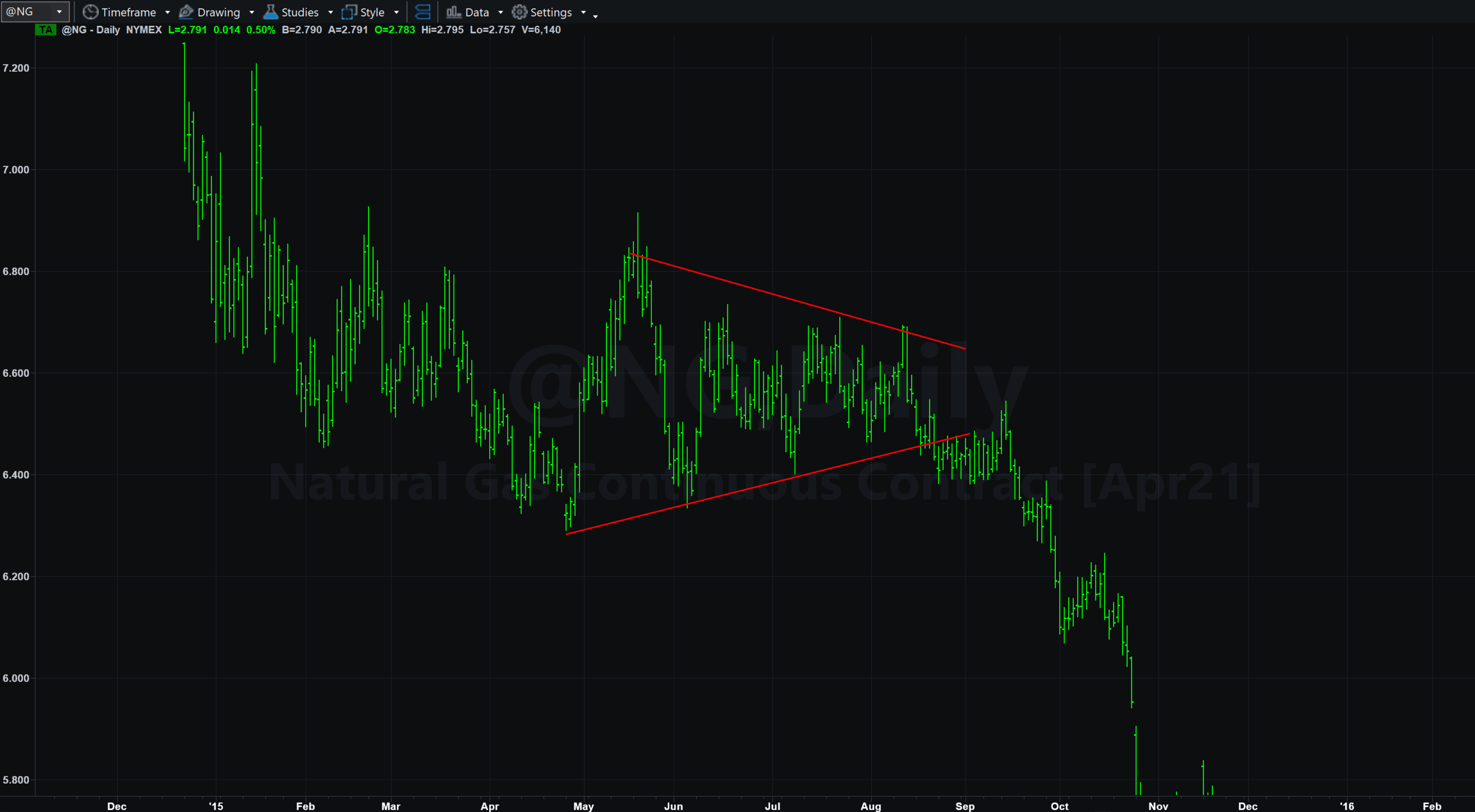 pattern di prezzo wedge cuneo